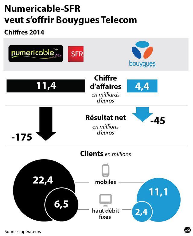 Le rachat de Bouygues par SFR