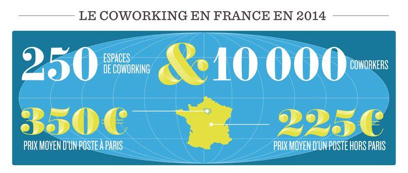 Le coworking en France en 2014