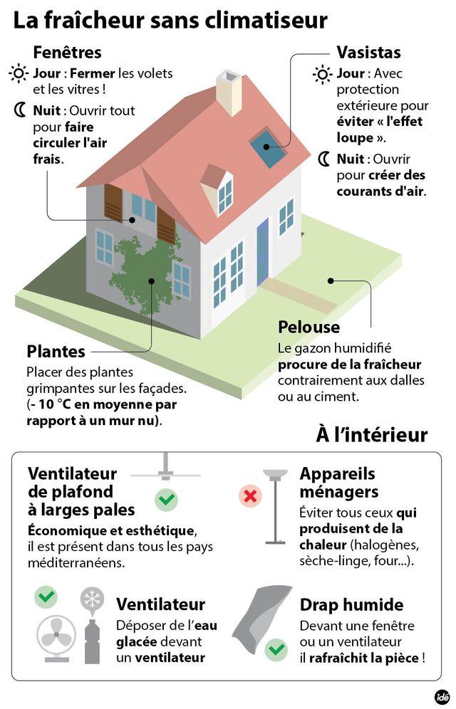 Comment garder sa maison fraîche ?