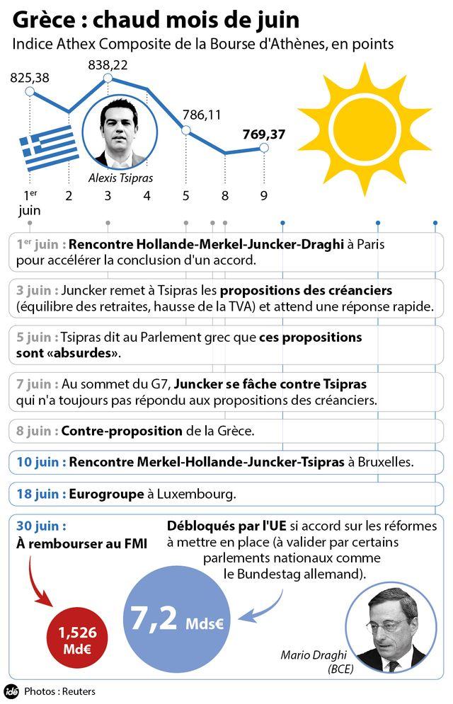 Grèce : le blocage