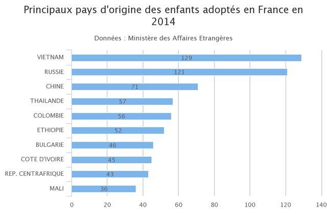 Origine des enfants adoptés en France en 2014