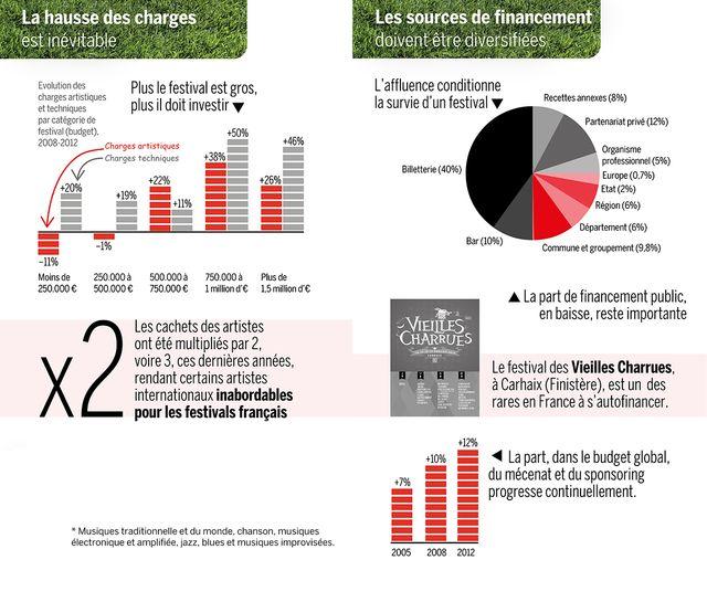 infographie des festivals 2015 (2)