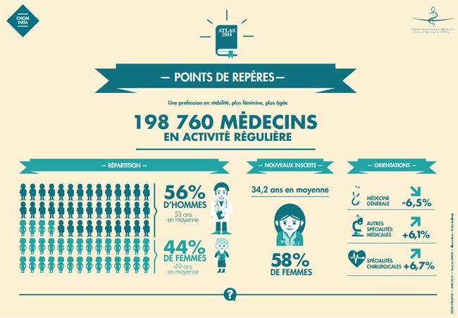 Pixel Services Publics - Chiffres 2014 sur la médecine générale (2)