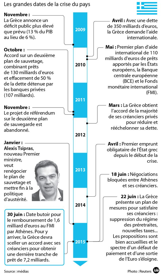 Les grandes dates de la crise grecque