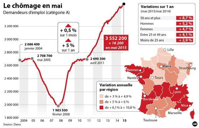 Augmentation du chômage en mai