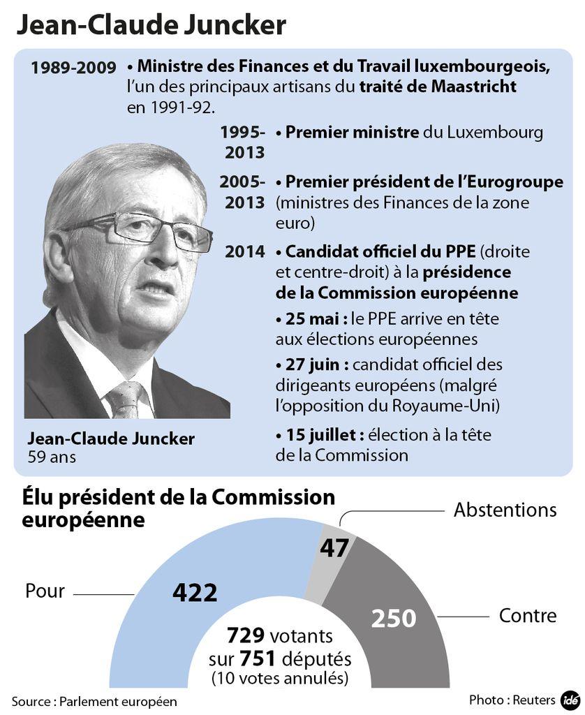 La carrière de Jean-Claude Juncker et le vote au Parlement européen en sa faveur. Infographie de juillet 2014