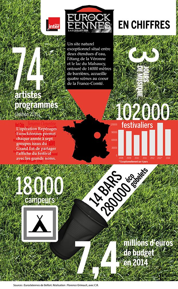Infographie Eurockéennes 2