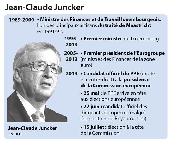 La carrière de Jean-Claude Juncker jusqu'en 2014