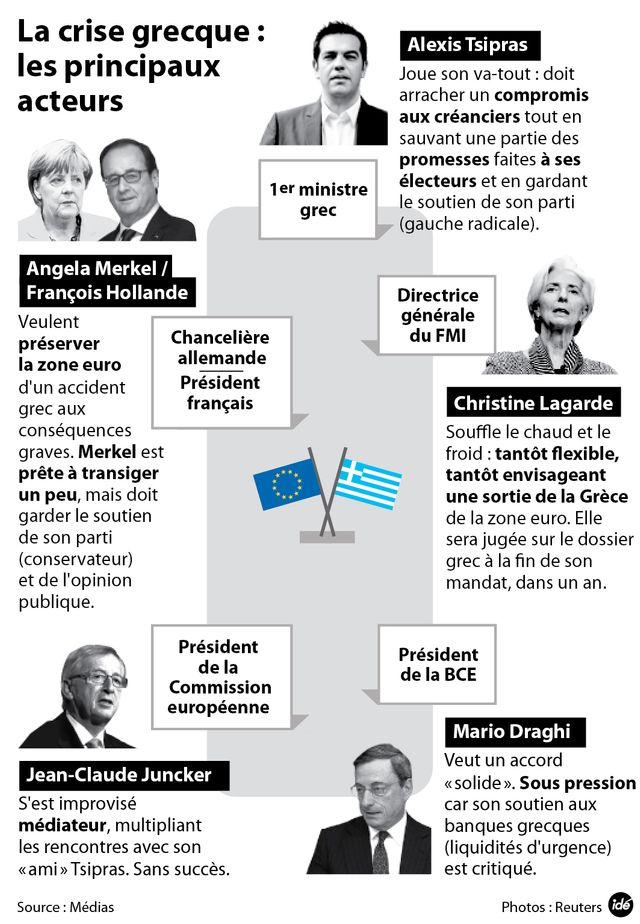 Les acteurs de la crise grecque