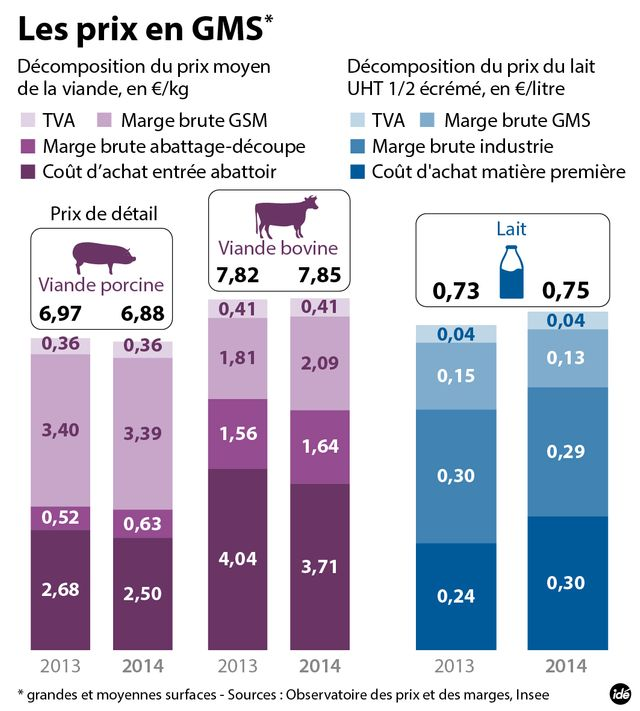 La décomposition du prix de la viande et du coût de production du lait de vache