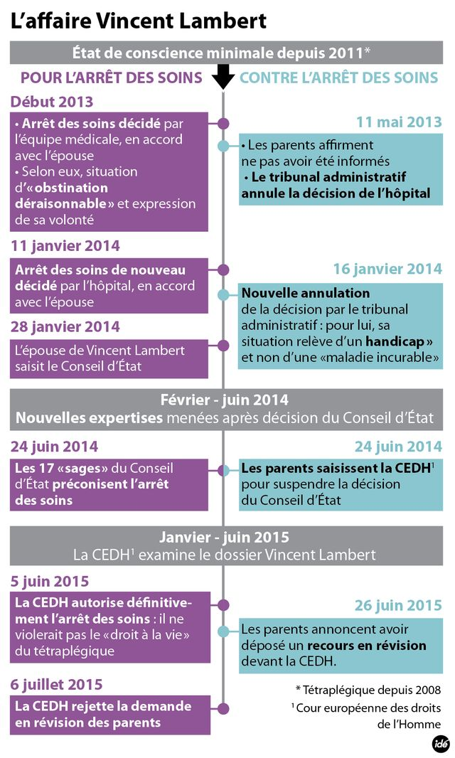 Infographie Vincent Lambert
