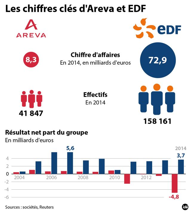 Areva et EDF en chiffres