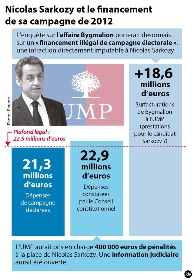 Sarkozy : l'affaire du financement de sa campagne