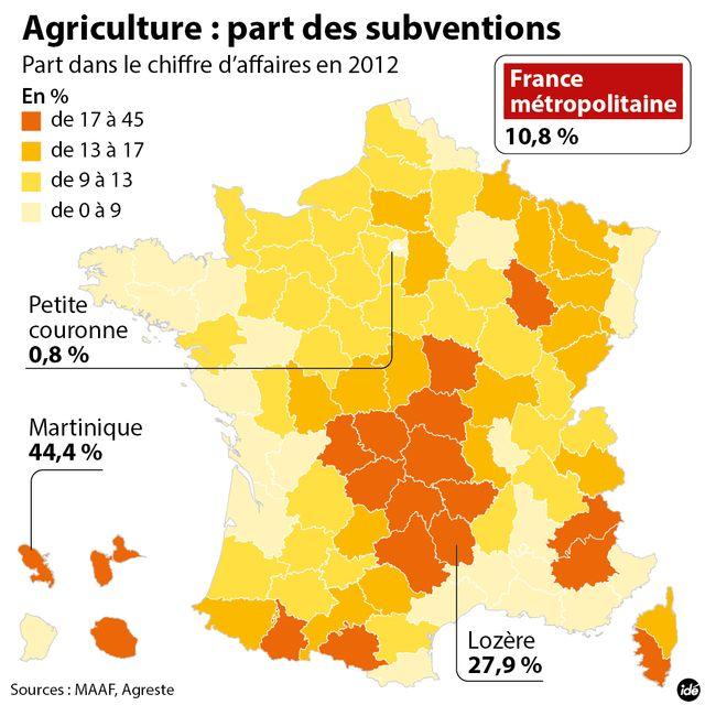 Agriculture : part des subventions