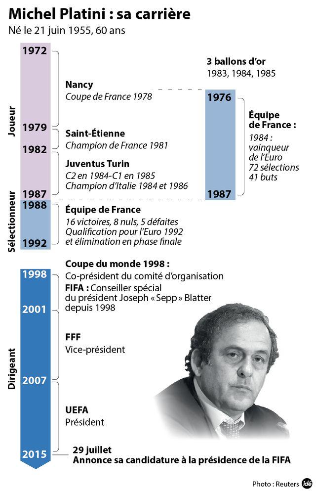 La carrière de Michel Platini