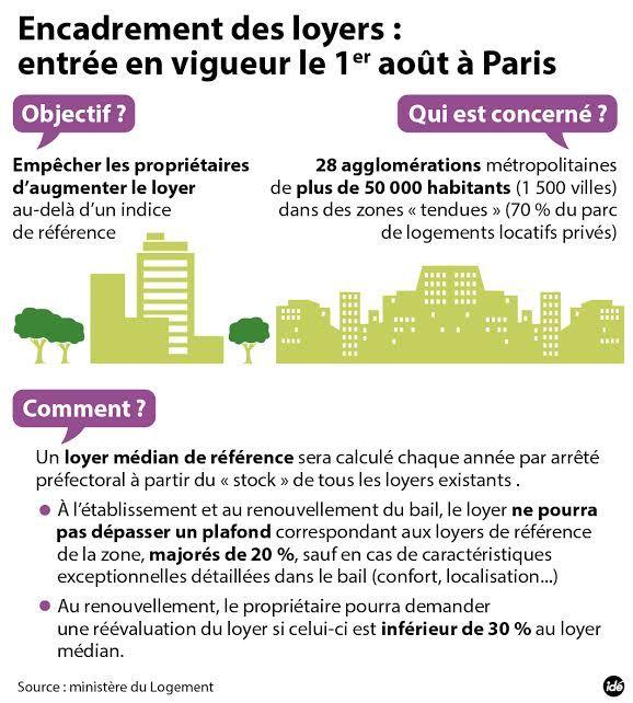 Infographie encadrement des loyers Paris