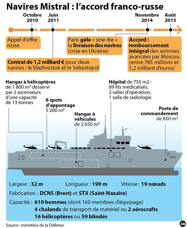 infgraphie Mistral