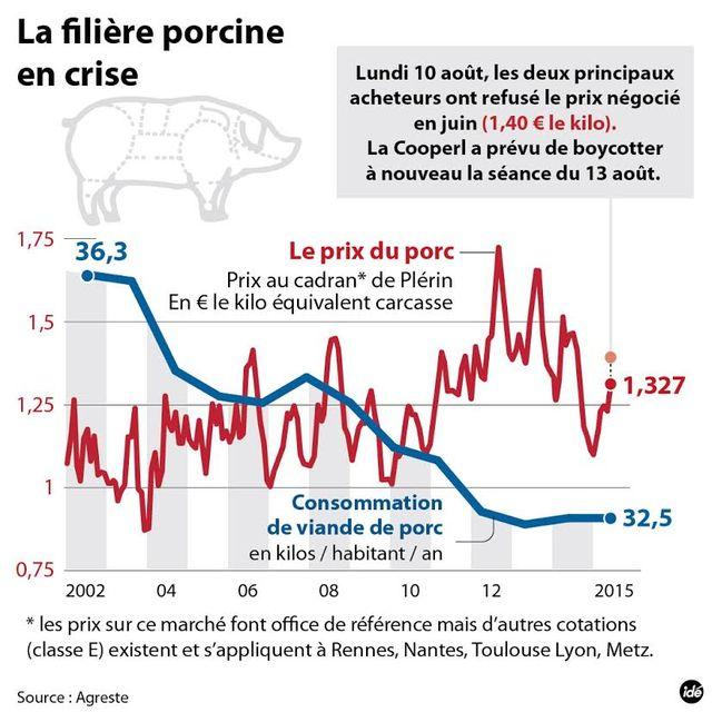 porc infographie