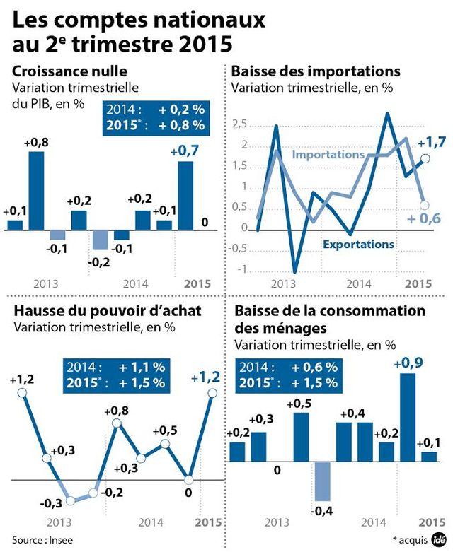 croissance infographie