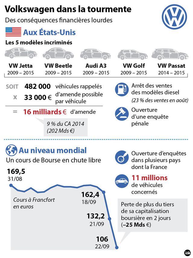 La crise VW