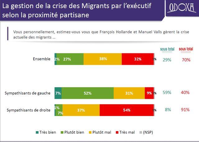 L'exécutif et la crise migratoire