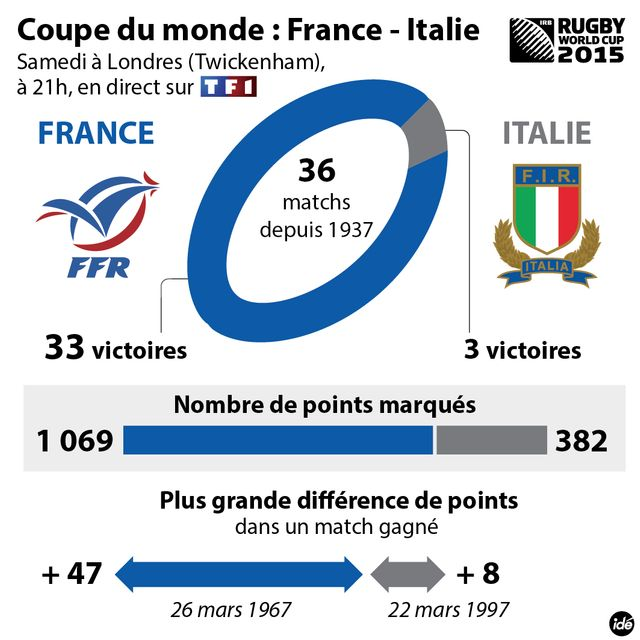 Les Français ont quasiment assuré une place en quarts de finale de la Coupe du monde