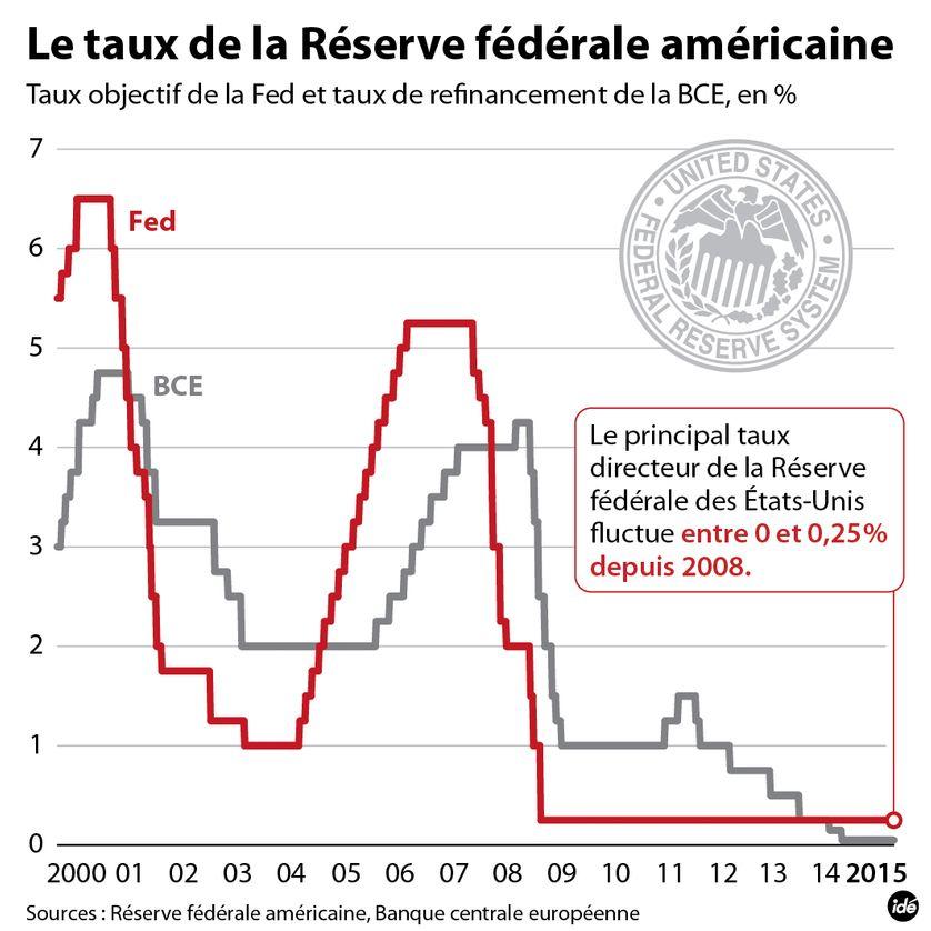Evolution des taux de la FED et de la BCE, au 16 septembre 2015