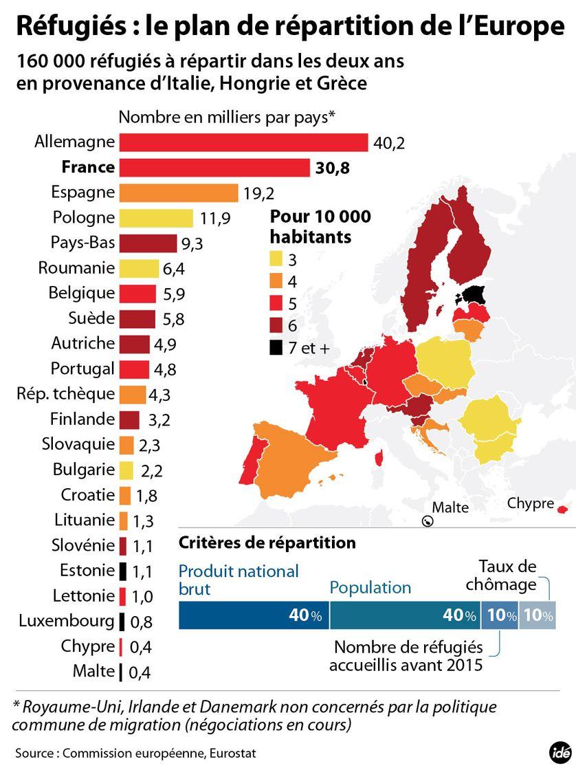 Réfugiés : le plan de répartition de la Commission européenne