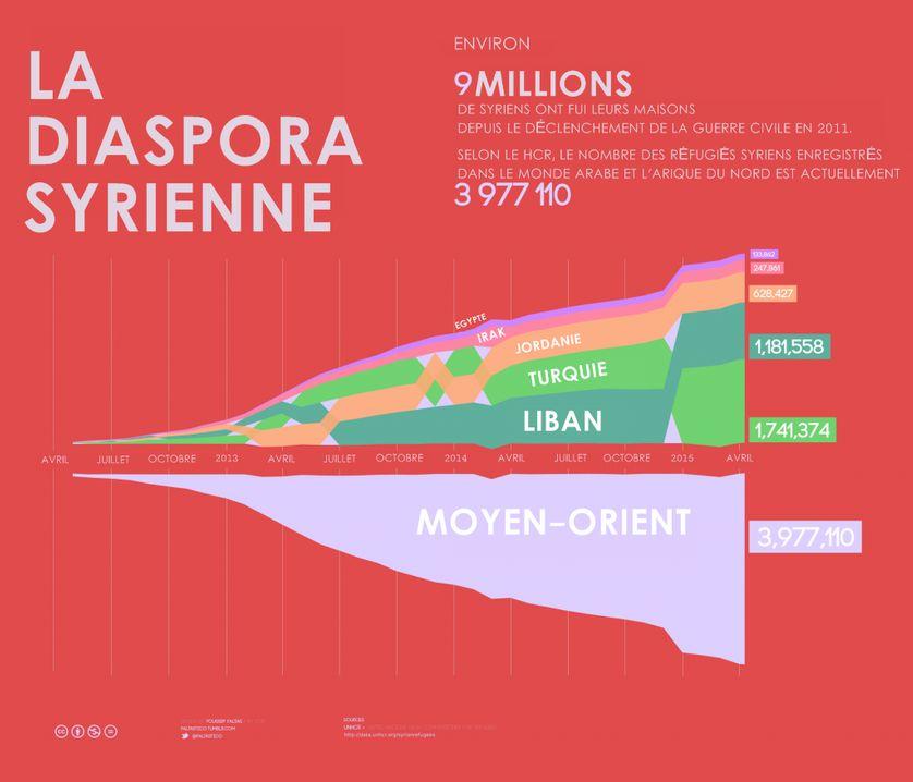 diaspora syrienne