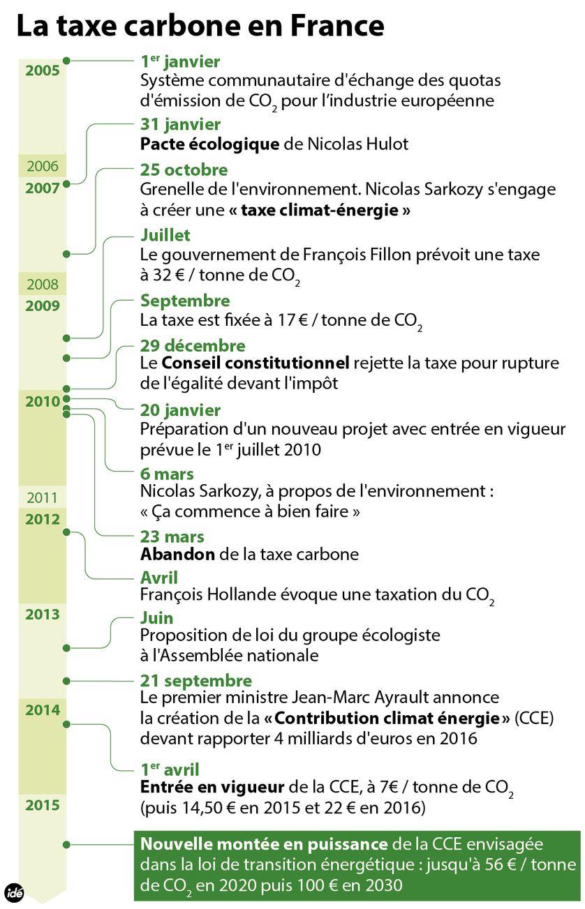 La Taxe carbone ne France