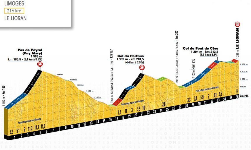 Le profil de l'étape Limoges-Le Lioran @ASO