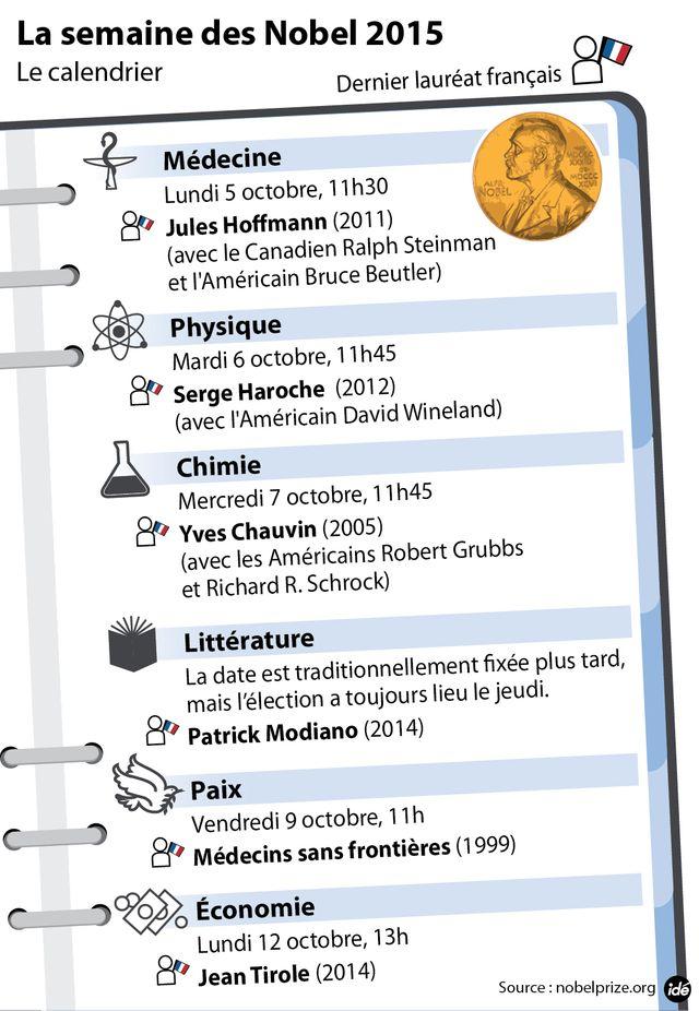 Le calendrier des Nobel