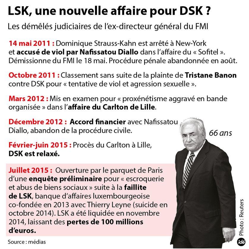 Les démêlés judiciaires de Dominique Strauss-Kahn