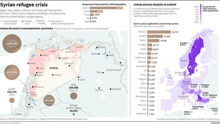 MIDEAST-CRISIS / SYRIA-REFUGEES