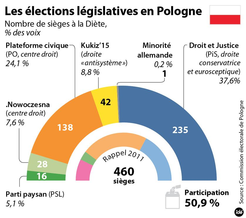 Résultats des élections législatives en Pologne d'octobre 2015