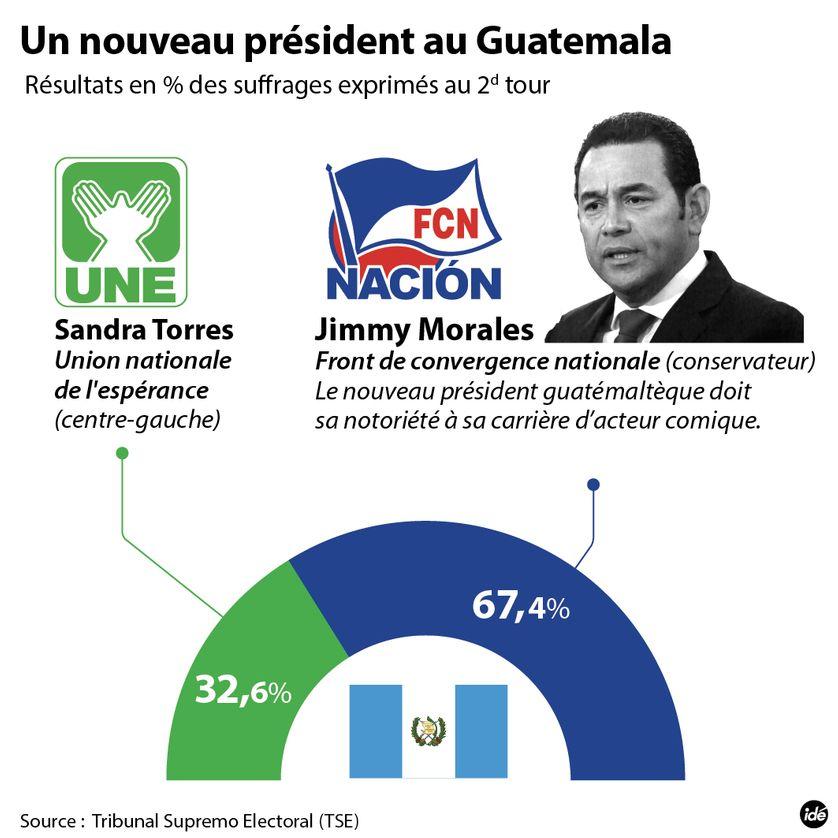 Résultat de la présidentielle d'octobre 2015 au Guatemala