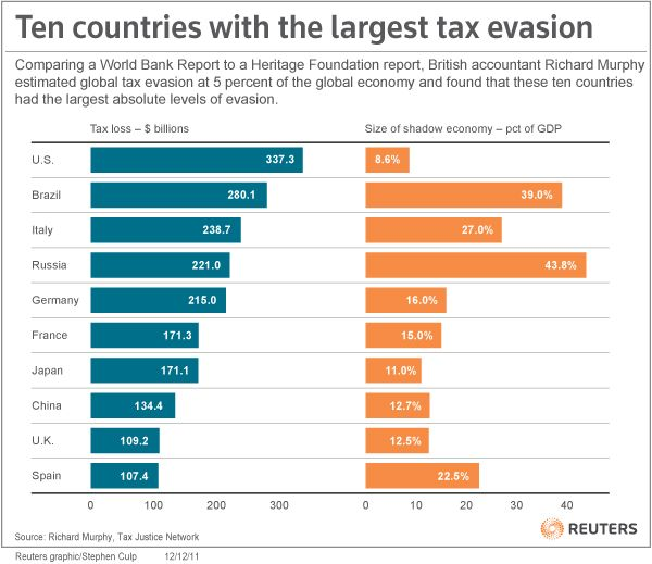 Chart comparing nations with the largest amount of tax evasion.