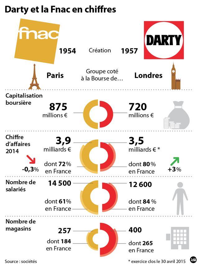 Les chiffres de la Fnac et Darty