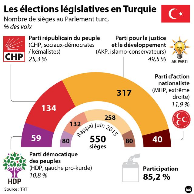 Résultats des élections turques