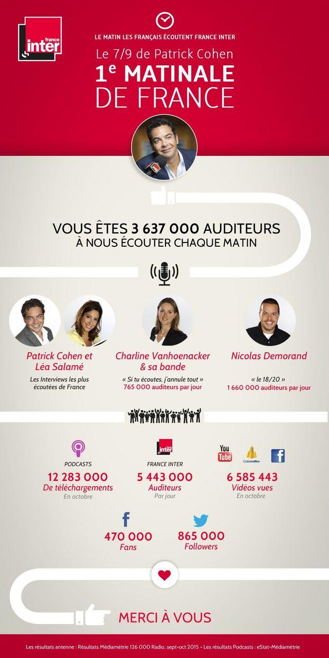 Infographie résultats France Inter Mediametrie sept-oct 2015