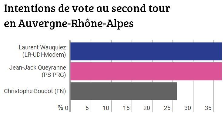 Régionales : intentions de vote au second tour en Auvergne-Rhone-Alpes.