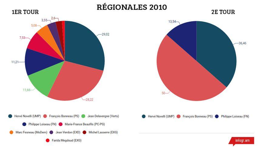 Les résultats des 1er et 2e tour aux Régionales de 2010 en Centre-Val de Loire