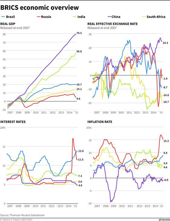 real GDP, exchange rate, interest rates and inflation for the BRICS countries since 2007