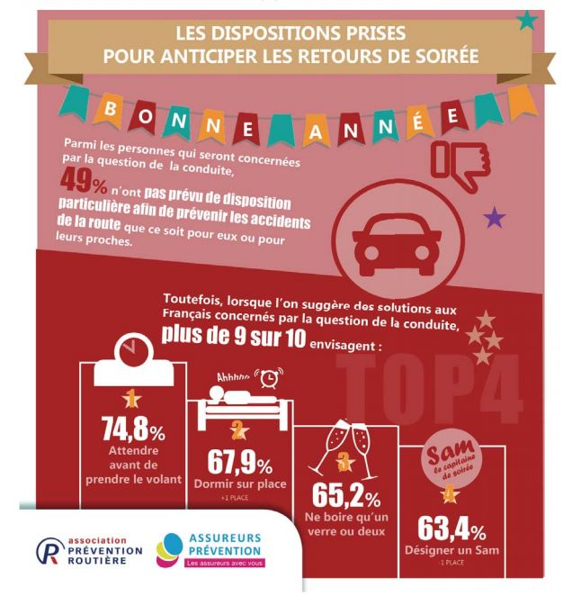 La Prévention routière estime le risque d'accident accru pour le réveillon