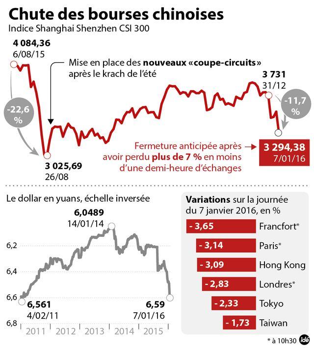 Chute des bourses en Chine - 2016