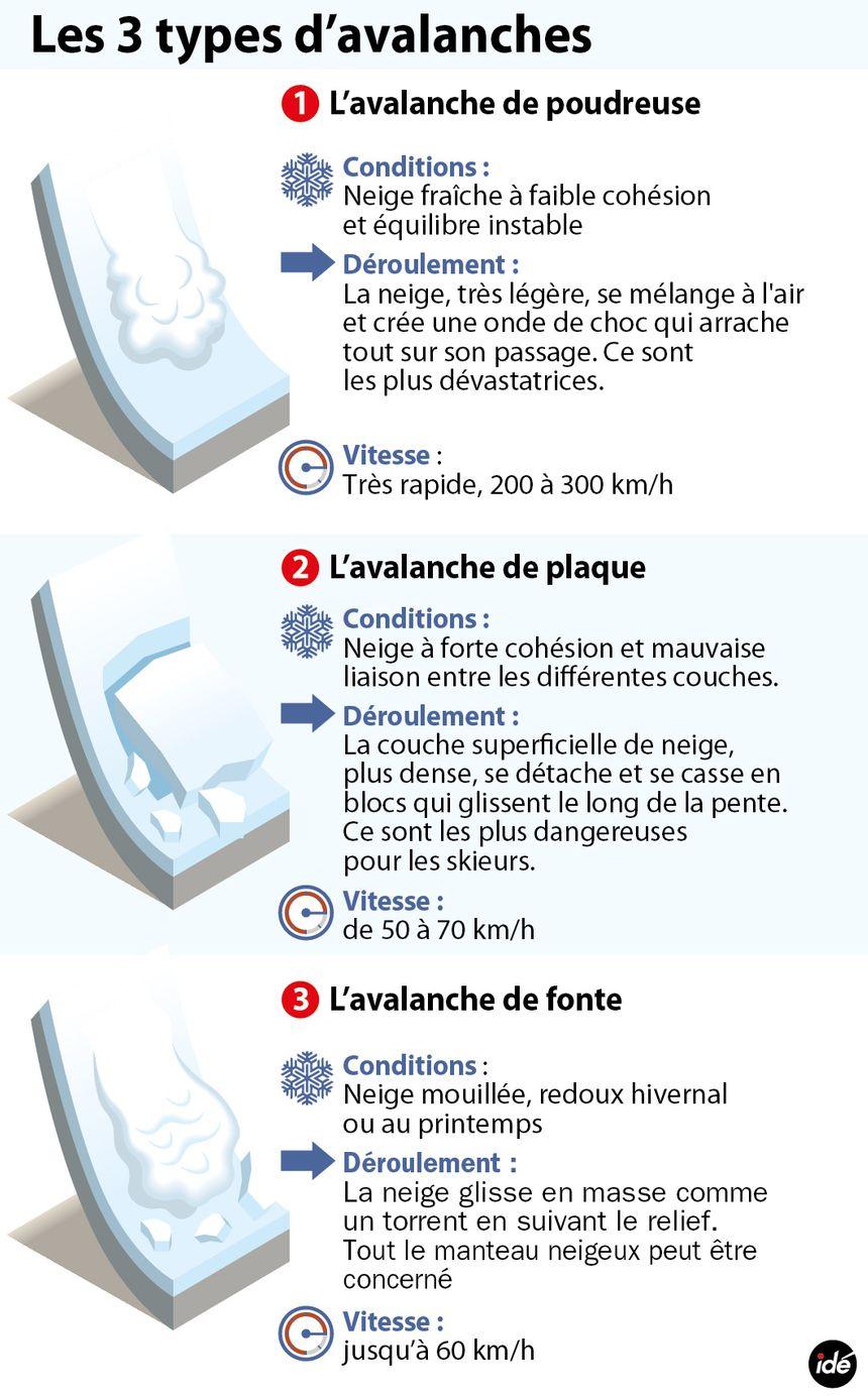 Les trois types d'avalanches