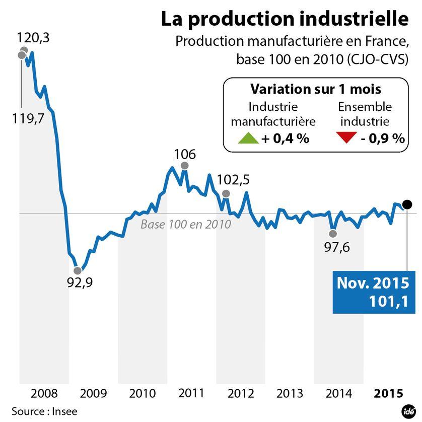La production industrielle en France en novembre 2015 selon l'Insee