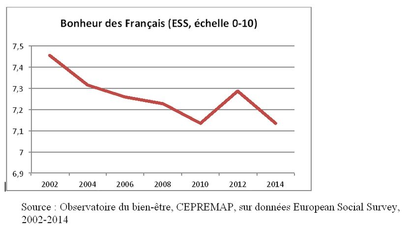 Evolution du bonheur des Français de 2002 à 2014