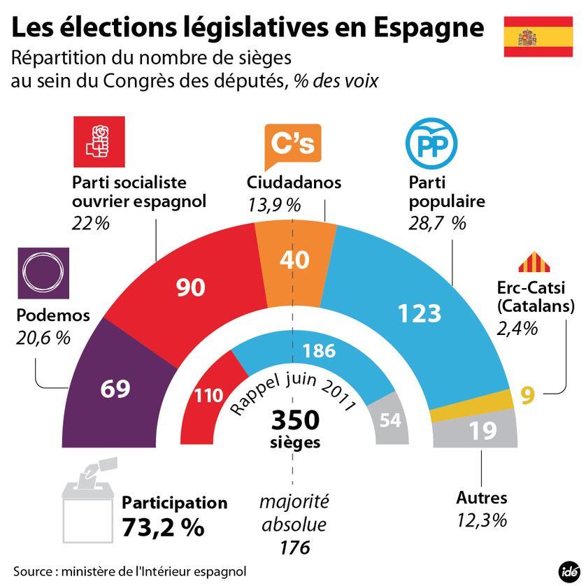 Résultats des élections législatives en Espagne de décembre 2015
