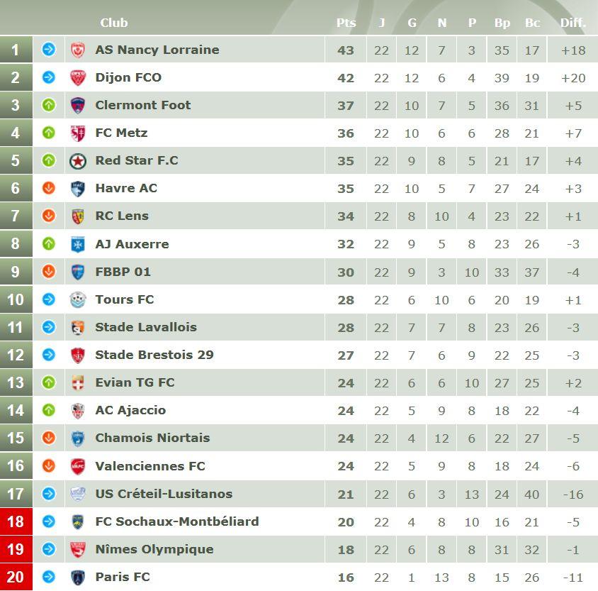 Classement de Ligue 2 avant la 23e journée